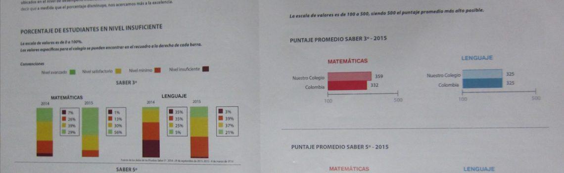 Die SABER Prüfung im Colegio de las Aguas